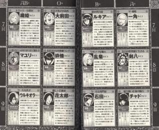 Bleach UNMASKED - Character Profile Part 3