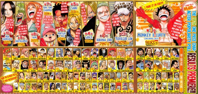 One Piece chapter 771 - Character Popularity Poll 5 - 2014